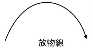 放物線の図